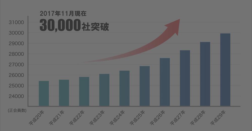 会員数は毎年増加