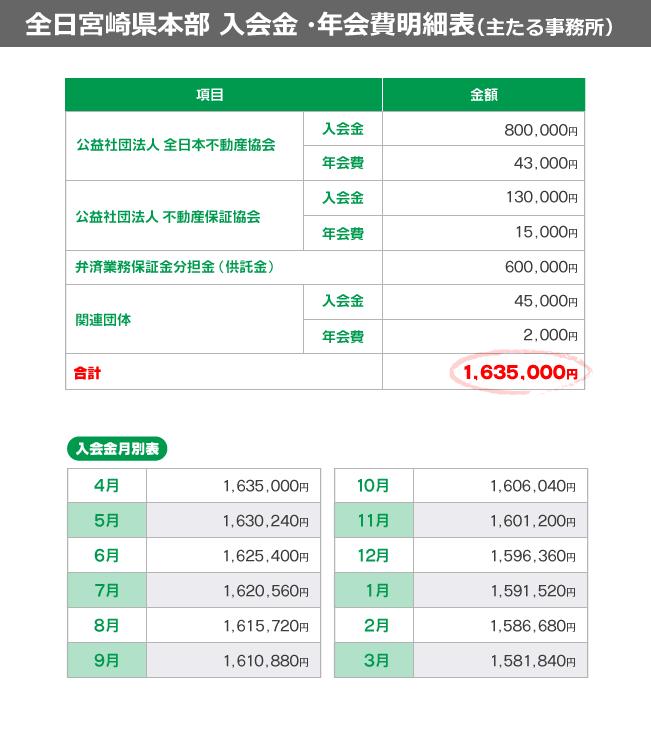 不動産開業に関する入会金と会費についての表