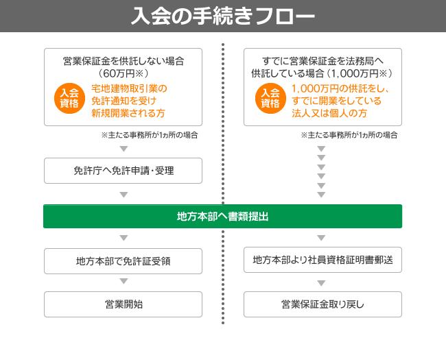 不動産協会への入会フロー図